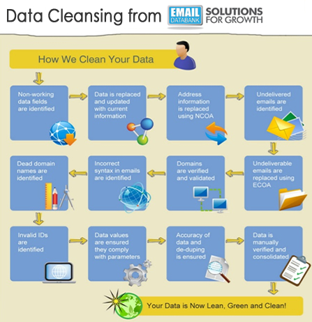 WHY SHOULD I CLEAN MY BUSINESS DATA ?